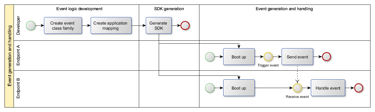 Event generation and processing